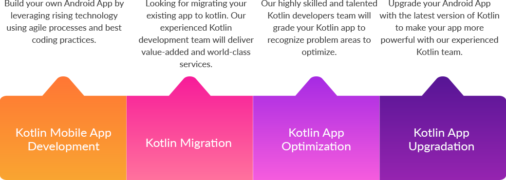 Our Kotlin Android Development Services