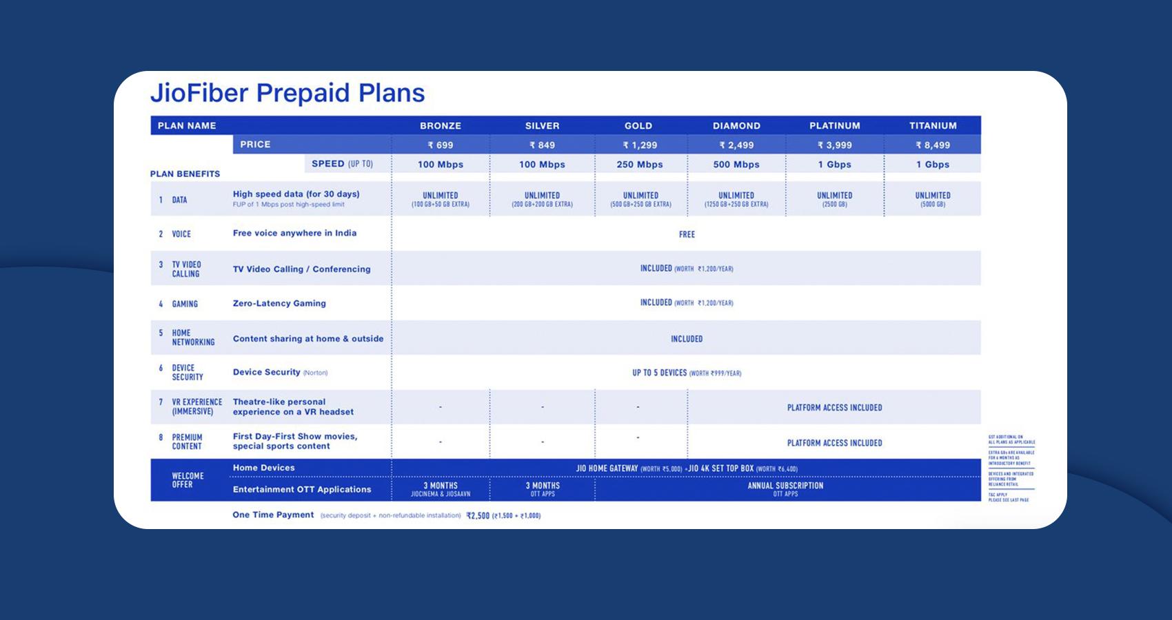 jio-fiber_prepaid-plans_by-appsinvo
