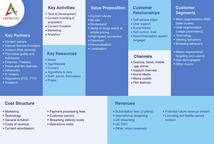 Buisness model by appsinvo