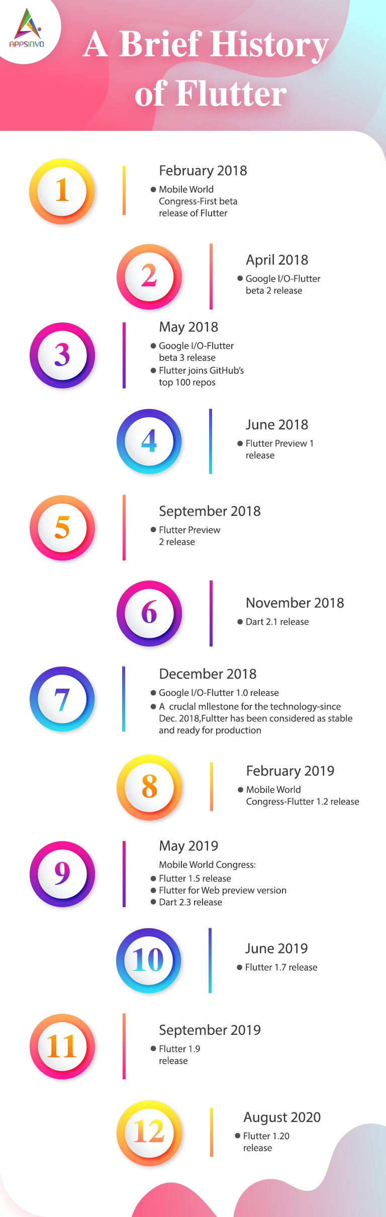 Brief history of flutter-byappsinvo.