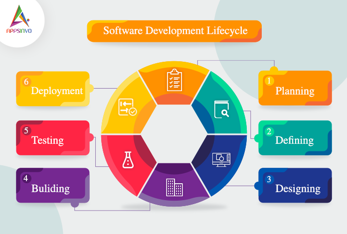 software-development-lifecycle-byappsinvo