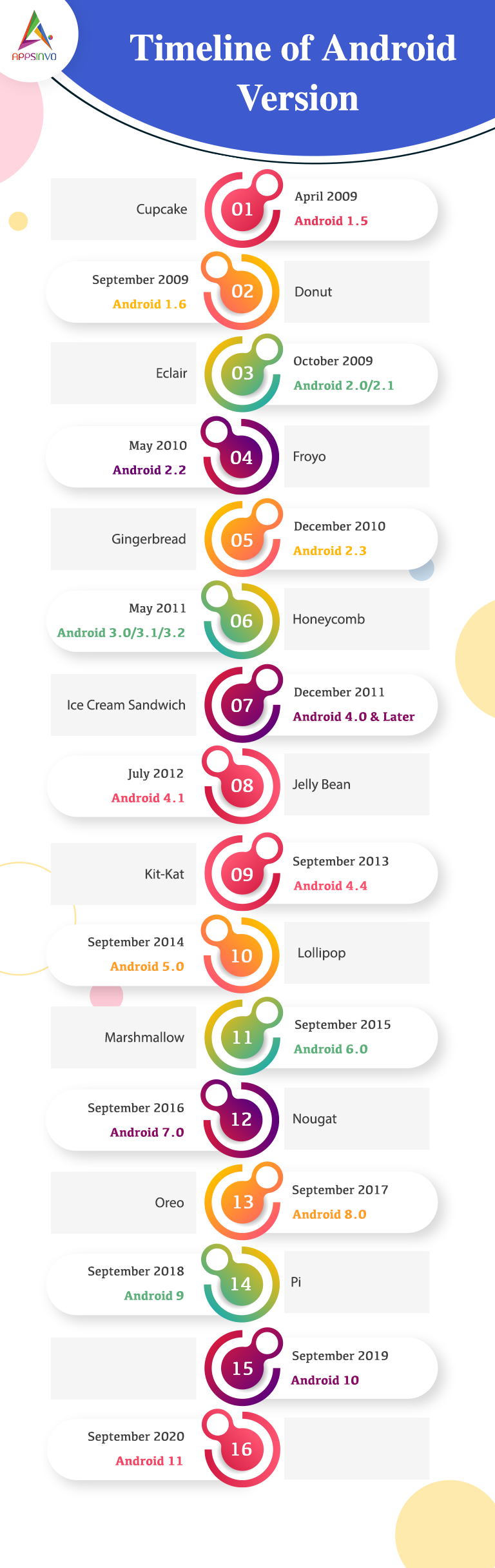 Android Turns 12 Today Happy Birthday infographic-byappsinvo