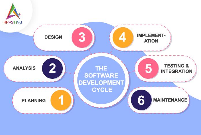 Software-Development-infographic-byappsinvo.