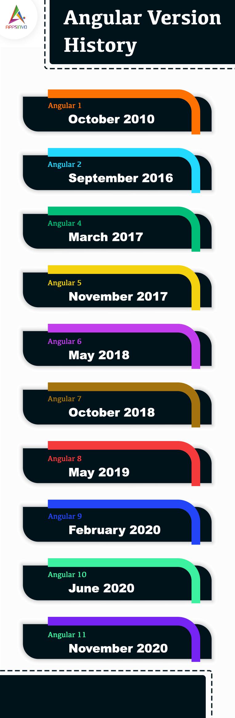 History of the Angular Version 11-byappsinvo.
