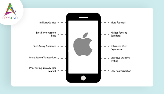 How-Much-Does-it-Cost-to-Develop-an-iOS-App-in-2021-byappsinvo1.png