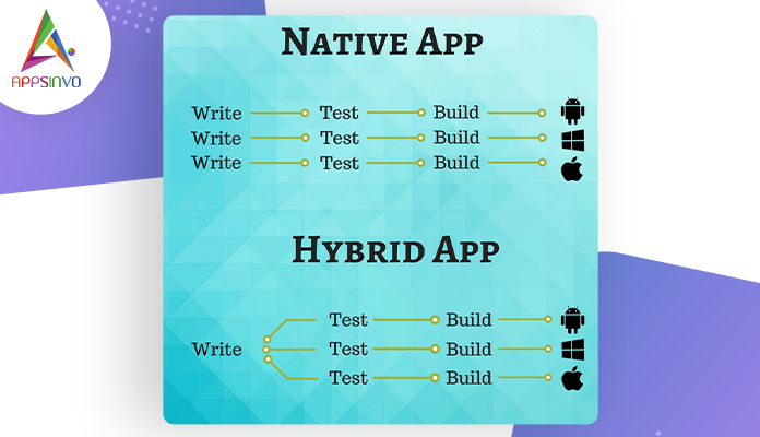 Native-Apps-Vs-Hybrid-Apps-Which-One-Will-be-the-Right-Choice-in-2021-byappsinvo
